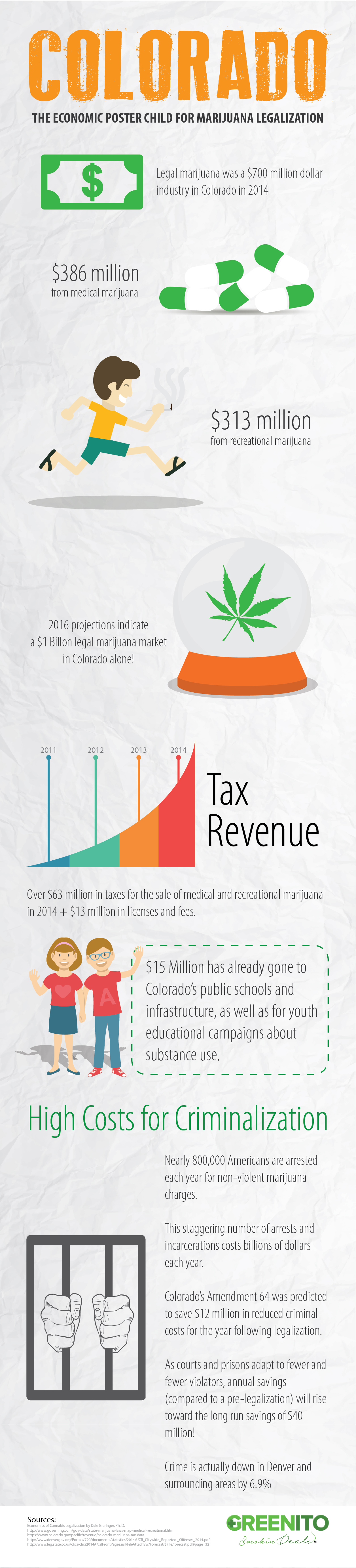 Greenito Infographic on Colorado Legal Marijuana